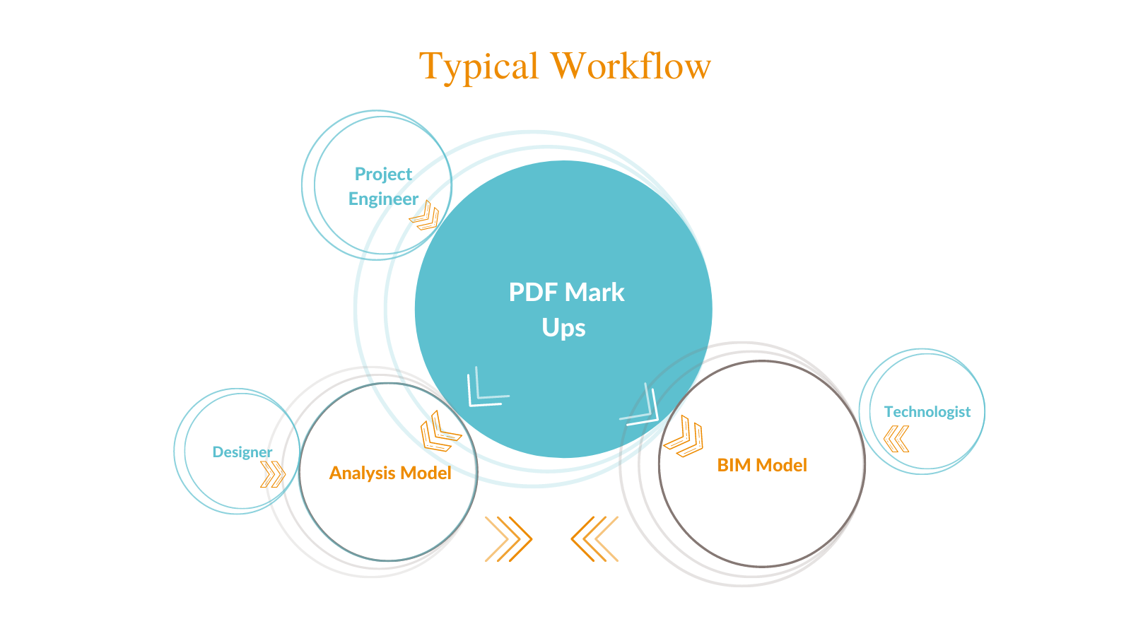 Graphic image of typical workflow. Project engineer designs mark ups in PDF; designer develops an analysis model; technologist creates a BIM model in Revit.