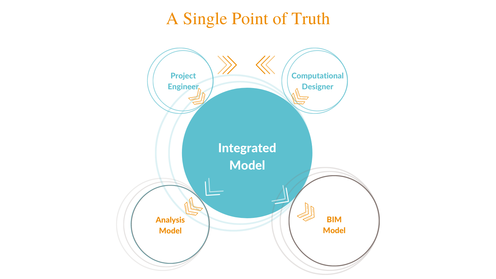A Single Point of Truth: The Project Engineer and Computational Designer created an integrated model that automatically renders the analysis and BIM models.